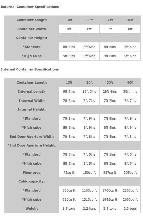 Shipping Container Specifications