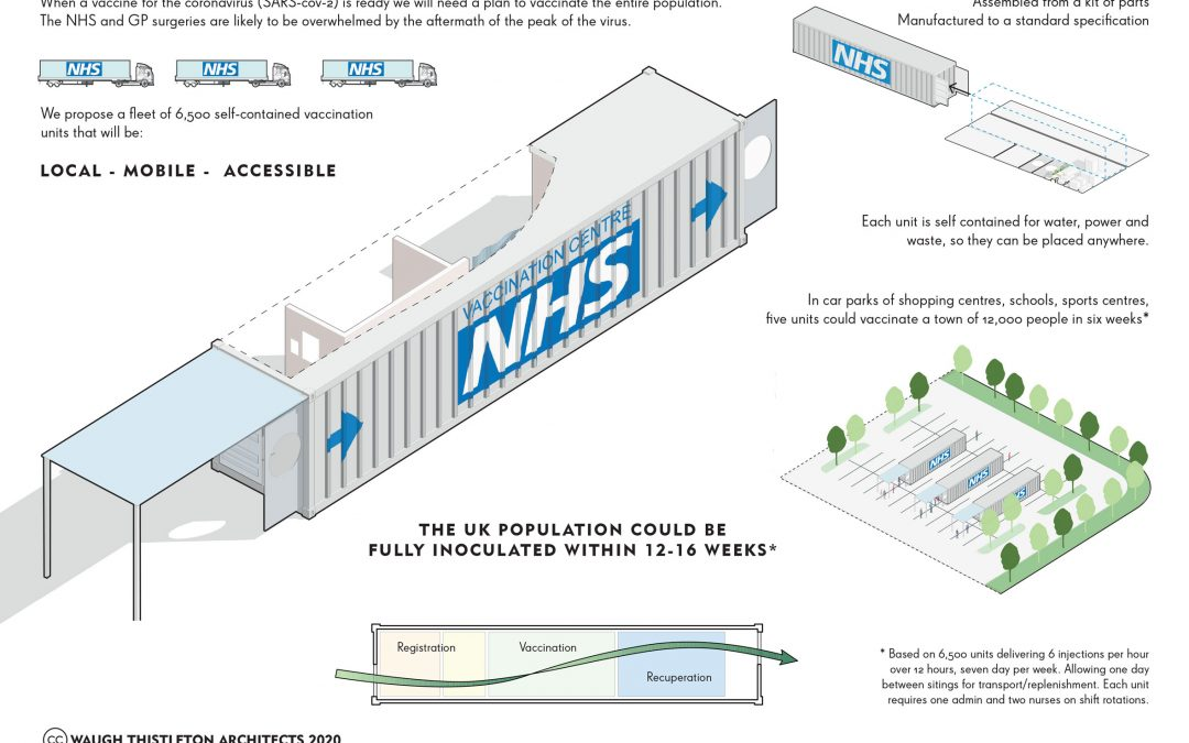 Mobile vaccination centres in shipping containers could immunise 60 million people in four months, says Waugh Thistleton Architects